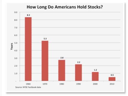 american investors